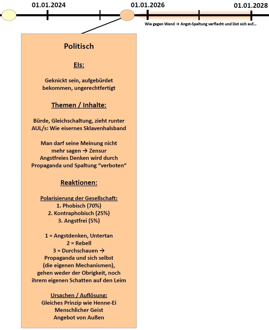 rv_zukunftsprojekt2-deutschland_2020-2023-politisch