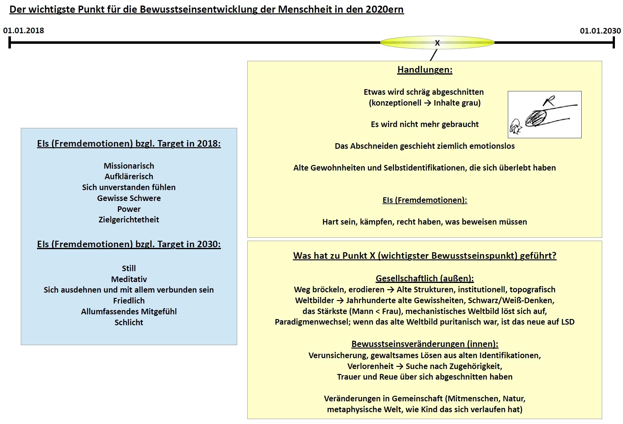 rv_zukunftsprojekt2-global_2020-2030-bewusstsein_01